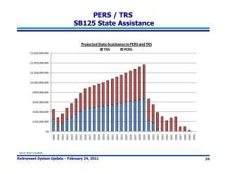 110224 Retirement System Presentation to Senate Finance (2)