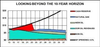 Web Note 14 10-year chart