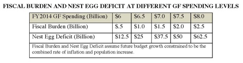 Web Note 14 Fiscal Burden