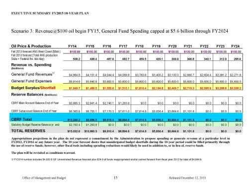 Executive_Summary_FY2015_10_Year_Plan_12.12.2013 (Scenario 3)