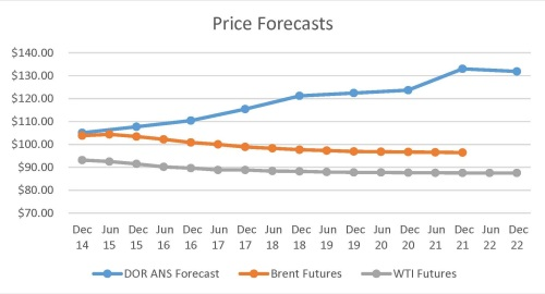 Price Forecasts (8.27.2014)