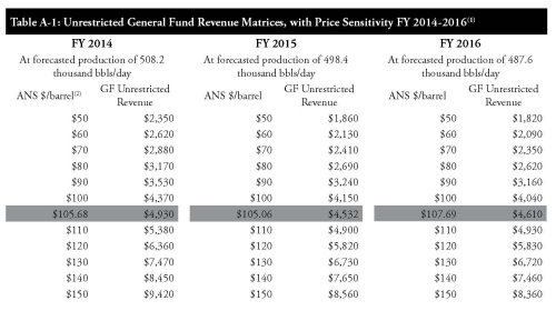 DOR Rev Forecast at various oil prices (Fall 2013 book)
