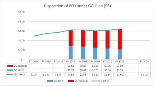 Disposition of PFD under GCI Plan (12.28.2015)