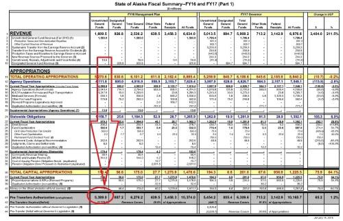 FY 2017 Fiscal Summary (1.23.2016)