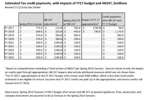 Tax Credits (7.12.2016)
