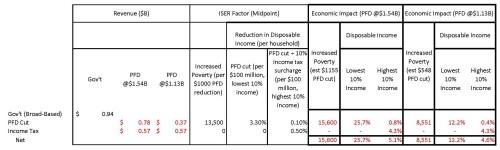 analysis-of-economic-impact-of-hb-115-2-14-2017-poverty