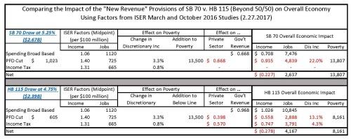 comparison-of-sb-70-v-hb-115-2-27-2017